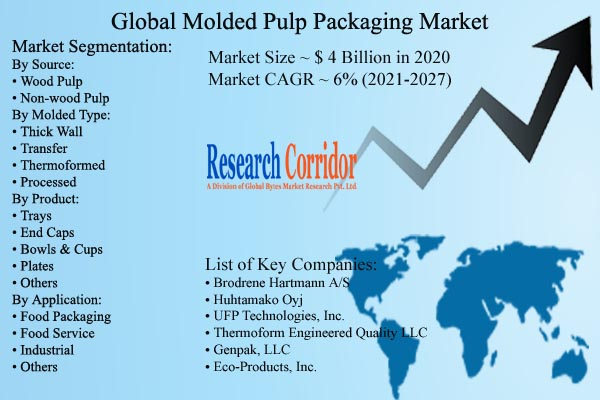 Molded Pulp Packaging Market Size and CAGR