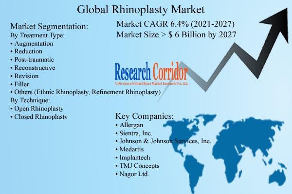 Rhinoplasty Market Size & Share