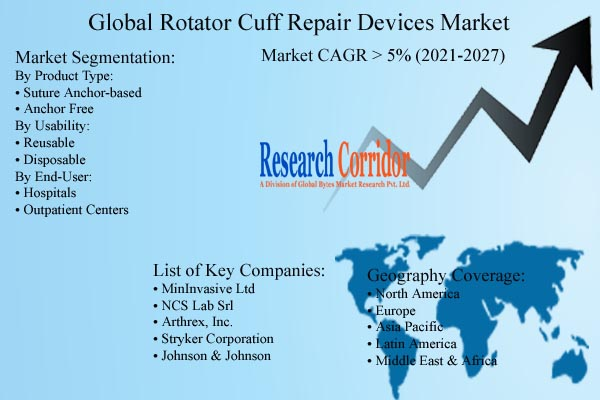 Rotator Cuff Repair Devices Market Size & CAGR