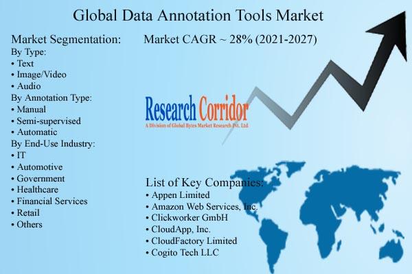 Global Data Annotation Tools Market