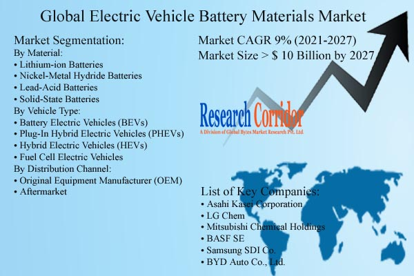 Global Electric Vehicle Battery Materials Market