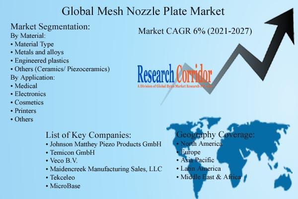 Mesh Nozzle Plate Market Size & CAGR