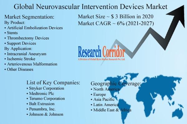 Neurovascular Intervention Devices Market Size