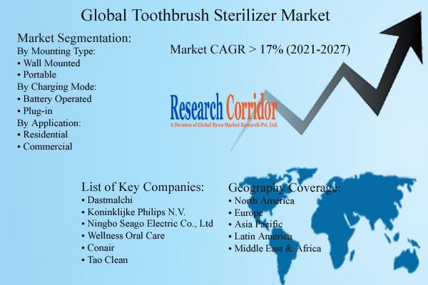 Toothbrush Sterilizer Market Size
