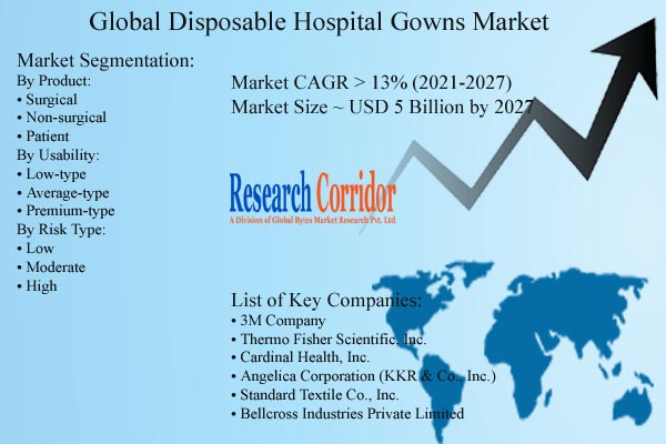 Disposable Hospital Gowns Market Size & Forecast
