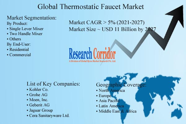 Thermostatic Faucet Market Size & Forecast