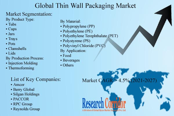 Thin Wall Packaging Market Size & Share