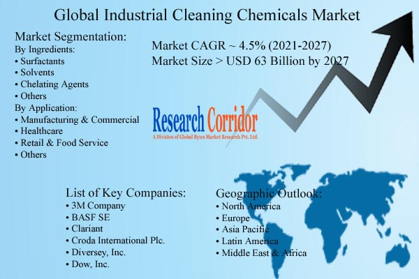 Industrial Cleaning Chemicals Market Size