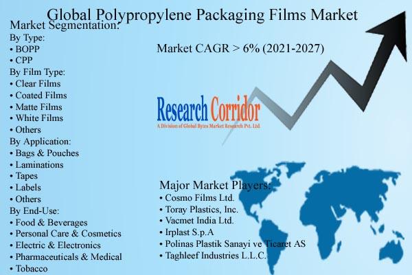 Polypropylene Packaging Films Market Forecast