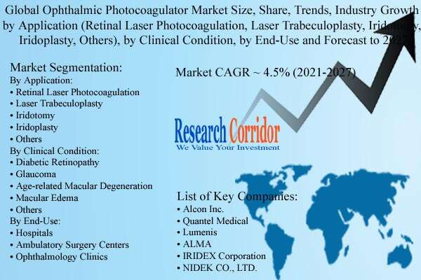 Ophthalmic Photocoagulator Market Size, Industry Growth & Forecast to 2027